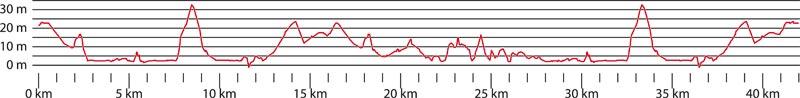 Banprofil Stockholm Marathon